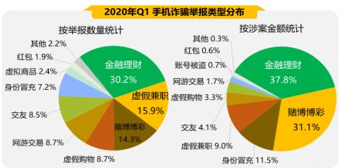 """2020年Q1手机安全状况报告出炉 恶意程序成隐私""""扒手"""""""